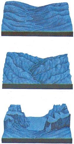How Yosemite's Waterfalls formed.